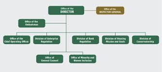 Key Bank Organizational Chart Mortgage Insurance Key Bank Mortgage Insurance Department