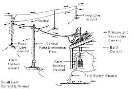 electricity flow on the farm (wisconsin public service) Power Line Transformer Diagram equipment grounding the power line power transformer single line diagram