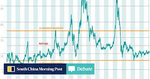 Chart Of The Day Upside Potential In Hang Seng Index
