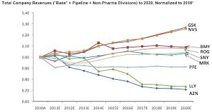 Pharma Patent Cliff Chart Weather And Stock Market