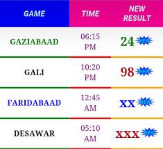 Ghaziabad Chart 2018 Satta Bazzar Is One Stop Destination For Satta King Gali