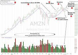 Amazon Stock Chart 10 Years Stock To Buy Amazon Com Inc Amzn June 17 2019