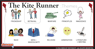 the kite runner theme of betrayal questions about betrayal