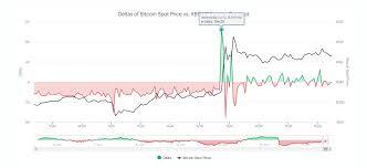 Are Bitcoin Futures Predicting The Future For Bitcoins Spot