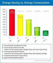 Cfl Spectrum Chart Light Bulb Spectrum Comparison Freeproxylist Co
