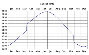 21 Skillful Sun Rise Set Chart