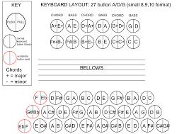 Keyboard Layouts 3 Row Diatonic Accordion