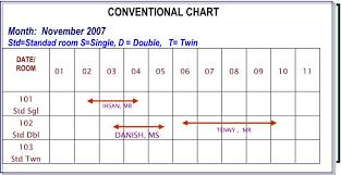 Density Chart Hotel Sistem Reservasi Akomodasi Perhotelan