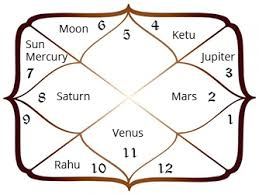 My Sign Chart Moon Signs