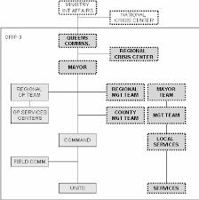 Pentagon Leadership Chart Dynamic Organizational Chart Representing The Dutch
