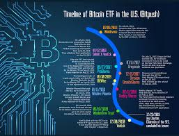 The osc was a crucial working partner in the launch of purpose bitcoin etf and we are grateful for their willingness to work with us through this process. The Timeline Of The Bitcoin Etf In The U S By Bitpush News Medium