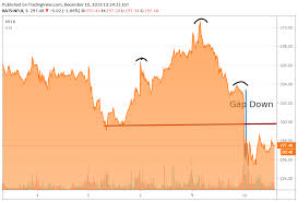 Stitch Fix Stock Chart Im A Netflix Bull At The Right Price Mongodb And Stitch