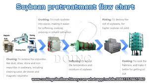 Soybean Oil Chart High Quality Soybean Oil Processing Machine Soybean Oil