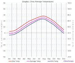 Average Temperatures In Qingdao China Temperature