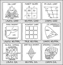 There are several spelling alphabets in use in international radiotelephony. 2251 Alignment Chart Alignment Chart Explain Xkcd