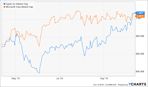 Apple Microsoft Battle For Position As Worlds Most