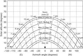 Solar Altitude Angle An Overview Sciencedirect Topics