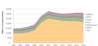 2014 15 Pell Chart Sosa 2018 Grant Aid And Net Price In Texas Trellis Company