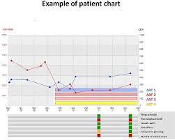Decision Chart Example Example Of A Patient Chart In The Decision Tool Infcarehiv