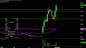 Green Chart Dna Applied Dna Sciences Inc Apdn Stock Chart Technical Analysis For 11 12 19