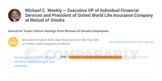 Omaha insurance company is licensed in all states except: Michael C Weekly Executive Vp Of Individual Financial Services And President Of United World Life Insurance Company At Mutual Of Omaha Comparably