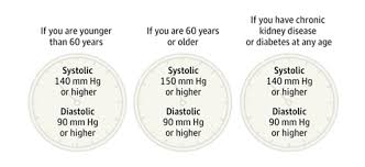 Explore Jnc 8 Hypertension Guidelines From Jama Network