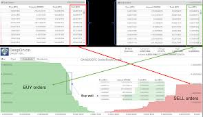 How To Read The Order Book And Market Depth Charts Benezim