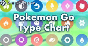 Easy Pokemon Type Chart Pokemon Go Type Chart Pokemon Go Wiki Gamepress