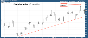Currency Corner Whats Next For The Us Dollar Moneyweek