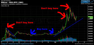 Neo Chart Crypto Cryptocurrency Called Pro Crypto Currency Chart Neo Willem