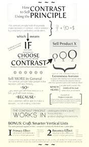 copy me essays on being a web writer selling online persuasion the contrast principle