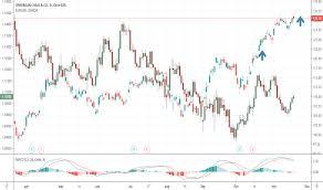 Jp Morgan Stock Chart Jpm Stock Price And Chart Nyse Jpm Tradingview
