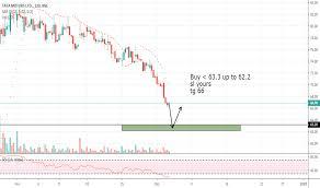 Tatamtrdvr Stock Price And Chart Nse Tatamtrdvr