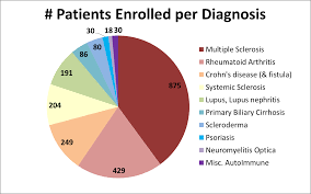 Sickle Cell Anemia Pie Chart Cell Therapy Clinical Trials For Autoimmune Diagnoses 2011 2015