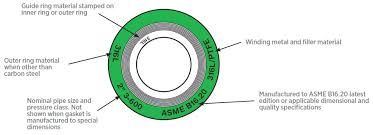 Types Of Gaskets For Flanges Soft Spiral Ring Joint
