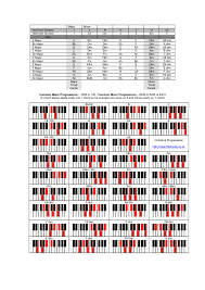 Major Chord Progression Chart Accomplice Music