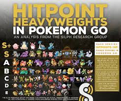 Top 7 Infographics To Make You A Pokemon Go Champion