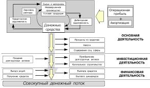 Анализ денежных потоков на предприятии на примере ООО Парус Реферат Анализ денежных потоков на предприятии на примере ООО Парус