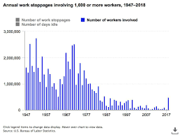 It Works Pay Chart 2018 2018 Strikes A Record Number Of Us Workers Went On Strike