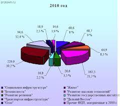 Государственный бюджет курсовая загрузить Государственный бюджет 2010 2015 курсовая