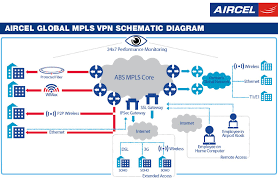 mpls vpn services mpls virtual private network layer2 layer3 mpls vpn services
