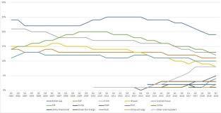 Tepco Stock Price Chart Centrica Lon Cna Share Price Where Next Ig Ae