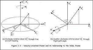velocity oriented frame