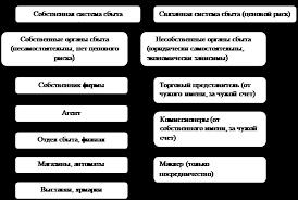 Дипломная работа Совершенствование сбытовой деятельности на  Рисунок 1 1 Организация сбытовой деятельности