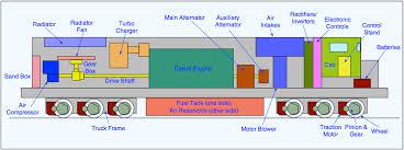 mechanical engineering main parts of diesel electric locomotive