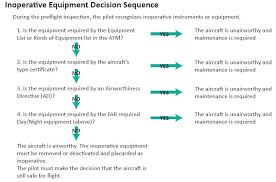 Student Pilot Checkride Reference Guide