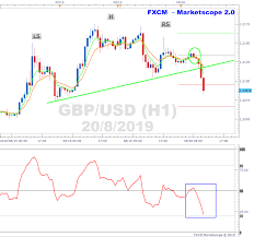 Marketscope Charts Gbpusd Charts H S Top On H1 Timeframe
