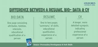 Difference between a CV, Resume and Bio-data - eAge Tutor