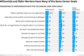 Generation Y Work Ethic What Do Millennials Really Want At Work The Same Things The
