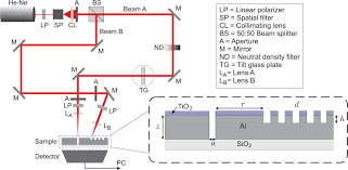 osa dynamic control of optical transmission through a nano slit full size